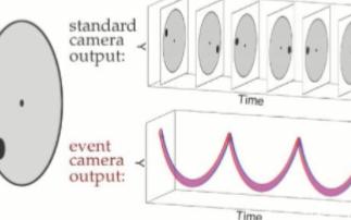 事件摄像机为无人机动态避障问题带来新突破