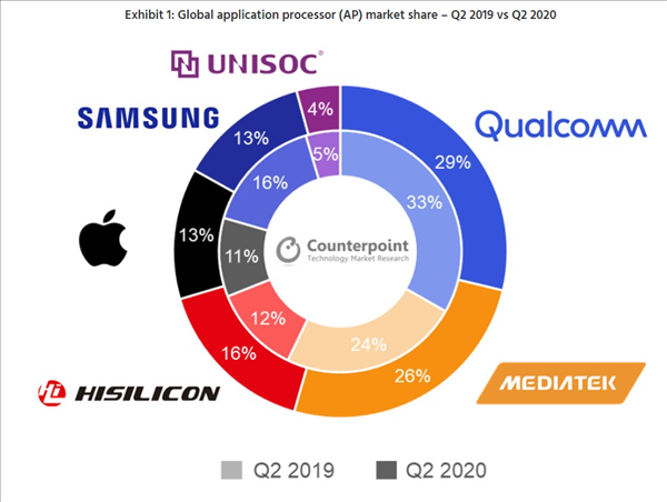 手机处理器哪家强?高通芯片当季市场份额29%位居...