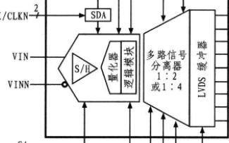 基于FPGA器件XCL5VLX50芯片实现激光脉...