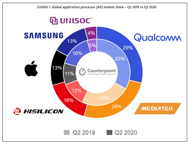 2020年Q2手機處理器榜單出爐,華為海思反超三星躍居第三