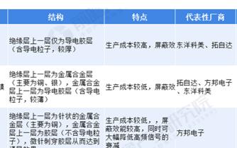"""中国占据近一半的市场销量,""""三架马车""""驱动电磁屏蔽膜增长"""