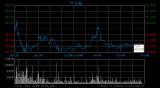 中芯国际盘中涨幅一度扩大至9%