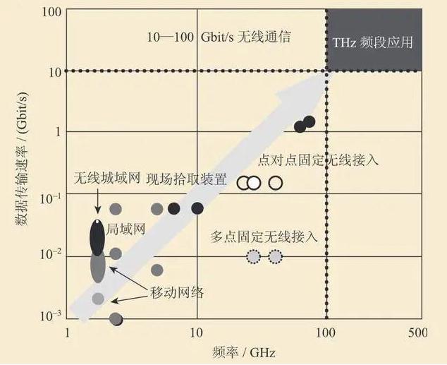德国提出低成本太赫兹接收器设计,已创下最高数据速率记录