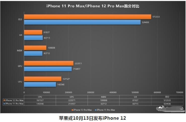 苹果或10月13日发布iPhone 12_iPhone12或存在的三大隐患你敢买?