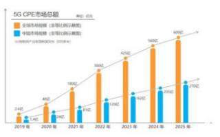 联发科加速5G产业发展,助力厂商抢占CEP市场红利