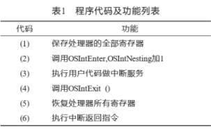 采用TS101系列DSP芯片實現嵌入式操作系統的應用方案