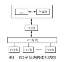 基于Linux操作系统实现无配置信息PCI设备的驱动设计