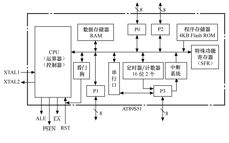 AT89S51单片机的硬件结构学习课件资料免费下载