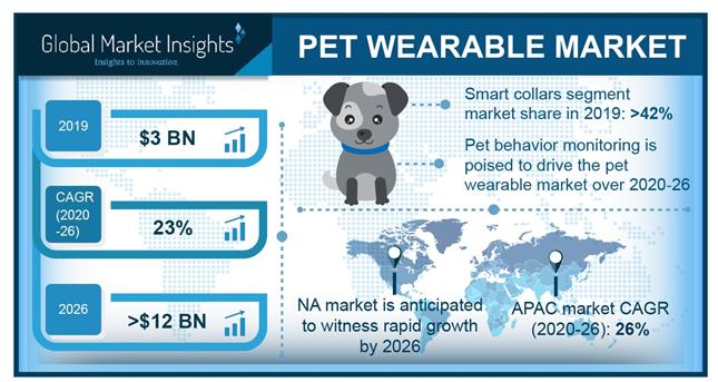 宠物可穿戴设备市场到底如何