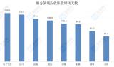 中国芯上市公司应收账款周转天数排行榜