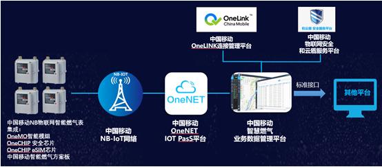 在5G大連接下,燃氣行業將成物聯網和終端智能化的標桿性行業