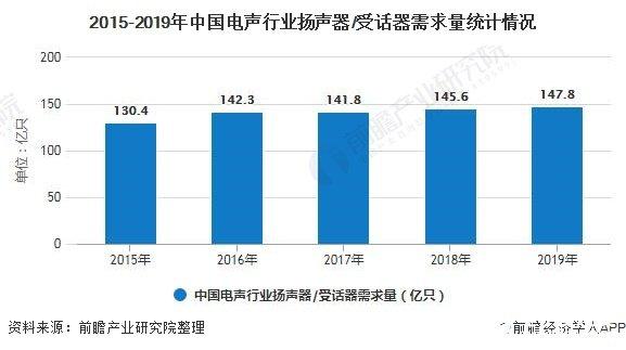 中国扬声器/受话器需求量低速增长,电声企业区域集中度较高
