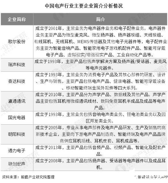 中国电声行业主要企业简介分析情况
