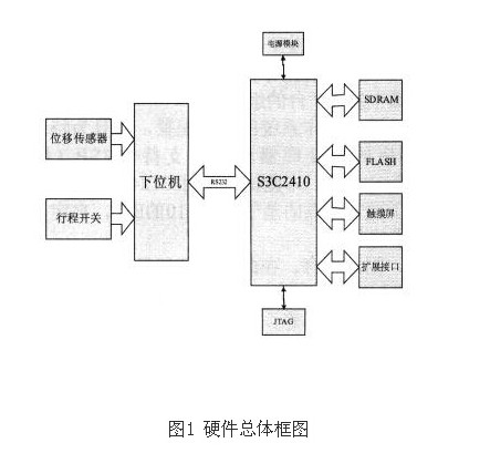 基于ARM技术和Windows CE系统的电梯缓冲器复位时间功能测试仪
