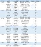 2015年至2020年半导体业内重大并购案