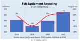 晶圆厂设备支出因此受惠,2020年增幅预估达8%