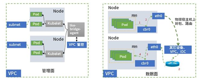 GlobalRouter模式架构和VPC-CNI 模式架构对比