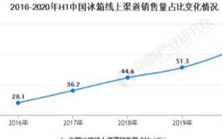 中国冰箱线上渠道销量占比大幅增长,线上渠道新品上...