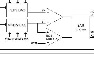 基于自校准、自检架构的低功耗16位SAR ADC