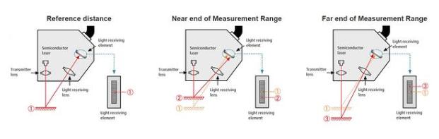 常用的非接觸式振動感測器