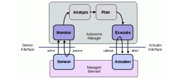 感測器和執行器的區別是什麼
