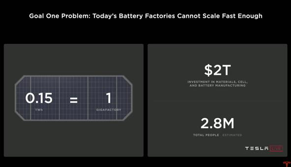特斯拉计划投资2万亿美元、280万劳动力达成20TWh产量目标