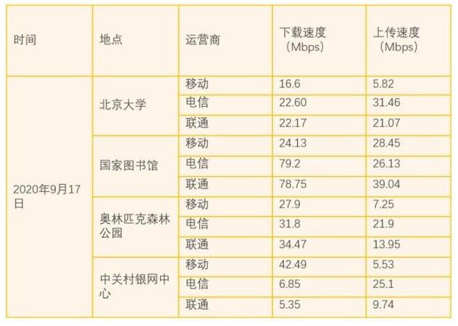 北京四大地点实测三大运营4G网速,存在局部地区网速变慢情况