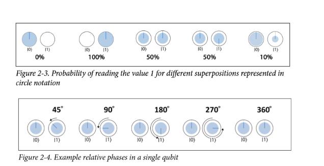 如何在量子计算机上编程——QPU编程