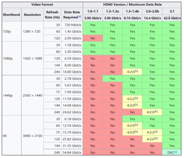 液晶显示器的HDMI和DP接口,谁才是未来的主流接口?