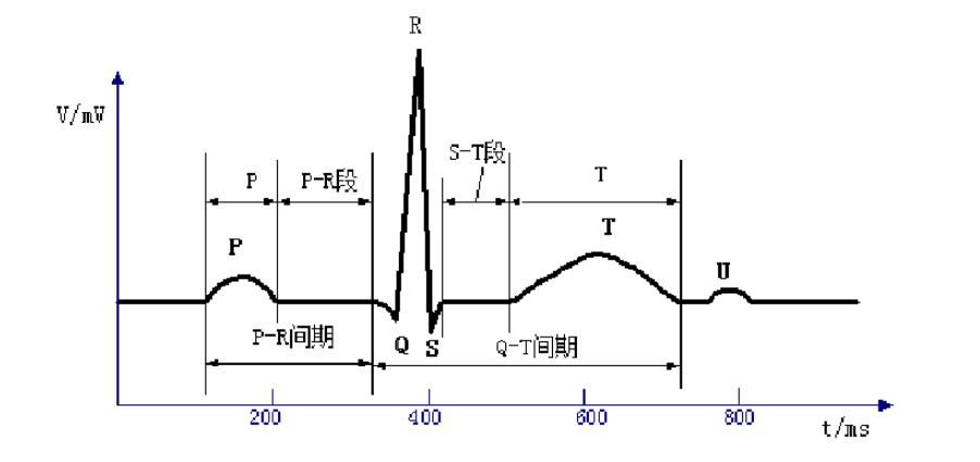 一款低功耗的心电信号心电放大器设计方案