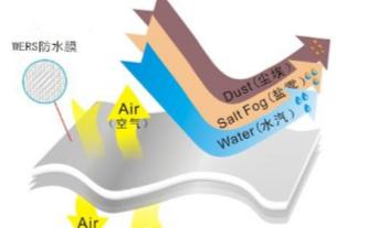 户外便携式音箱防水透气膜,IP67级防水的应用