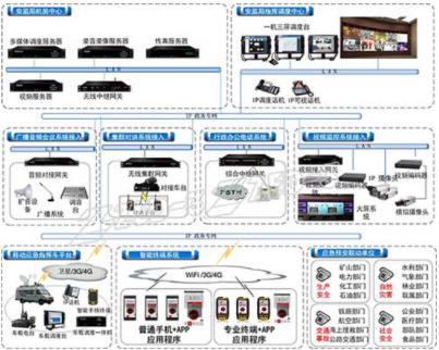 捷思锐安监局应急指挥调度系统的功能及方案设计