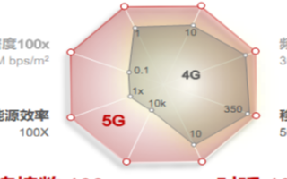 "5G+""新基建""時代,云網融合成為產業熱門"
