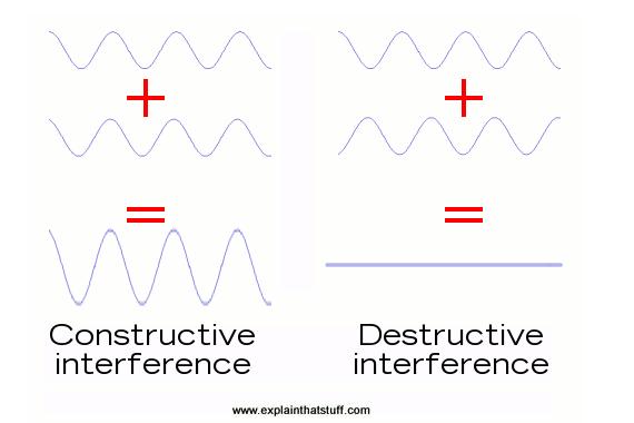 干涉儀的基礎知識匯總