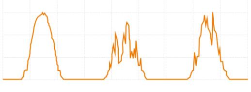 分析三個電站的實際發電曲線,窺見光伏發電的未來方向