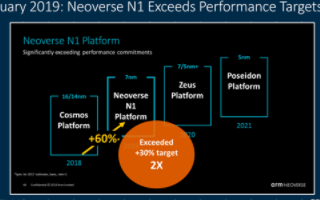 ARM推出新一代Neoverse处理器平台,面向5nm及3nm工艺性能提升30%以上