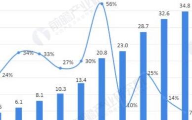 电商发展带动分拣设备市场发展提升,市场处于发展高速发展阶段