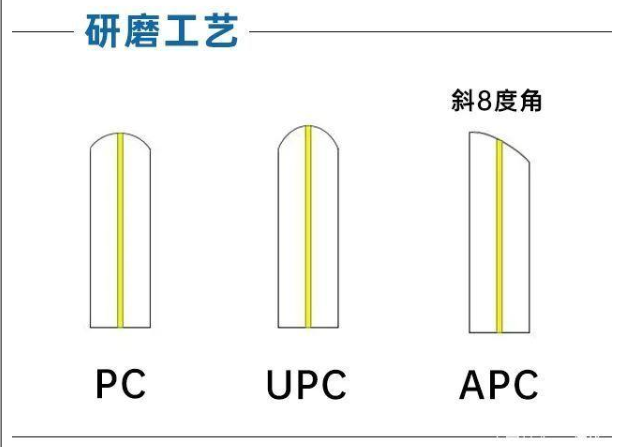 图文详解:什么是光纤连接器?