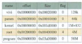 Linux操作系统在S3C2410开发板上的的移植过程