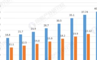 我国功能性硅烷行业市场化程度较高,行业发展驱动原...
