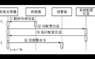 基于通用嵌入式系統的改進UML設計方案