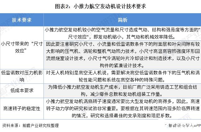 图表2:小推力航空发动机设计技术要求