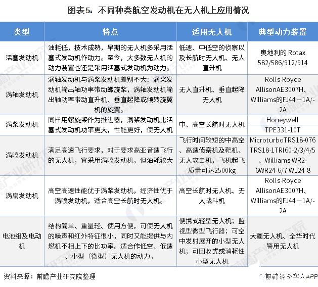 图表5:不同种类航空发动机在无人机上应用情况