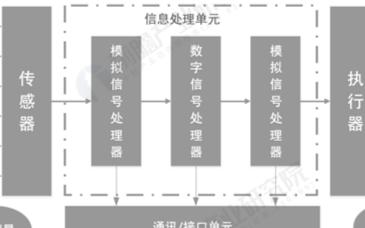 全球MEMS保持10%以上的高速增长,中国MEMS器件需求增速高于全球