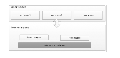linux内核主流的内存压缩技术介绍