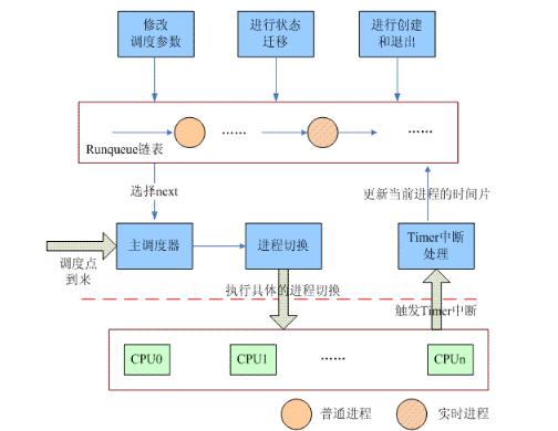 如何理解Linux调度器设计和实现