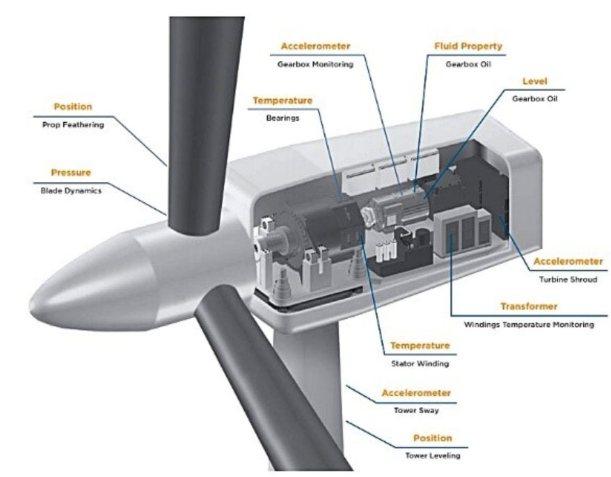 传感器在风电场中的作用是什么