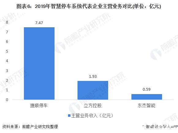 图表6:2019年智慧停车系统代表企业主营业务对比(单位:亿元)
