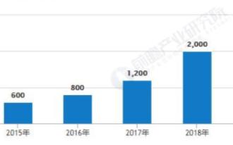 中国智能门锁企业数量快速增长,2019年市场规模...