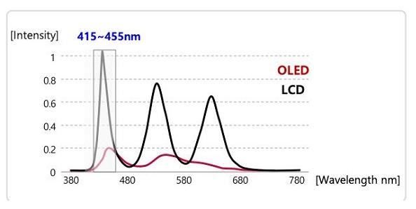 家庭預防近視是關鍵,研究證明OLED自發光電視藍光更少更護眼